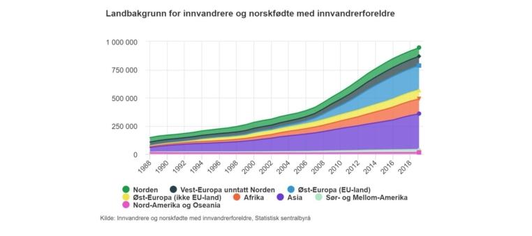 Figur 1 Landbakgrunn Innvandrere Og Norskfodte Med Innvandrerbakgrunn