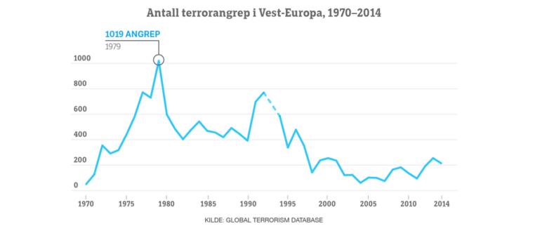 Antall Terrorangrep I Vest Europa 2